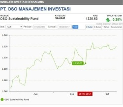 Grafik Kinerja RD OSO Sustainability Fund